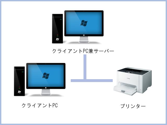 2~5台構成 - リース業向けソリューション