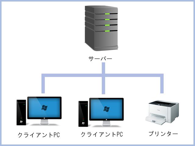 6台以上構成 - リース業向けソリューション